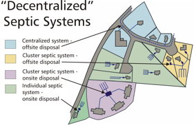 What is a decentralized waste water system? | GROWashington