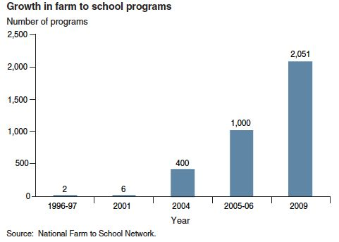 Graph: Growth in Farm to School Programs 1996-2009
